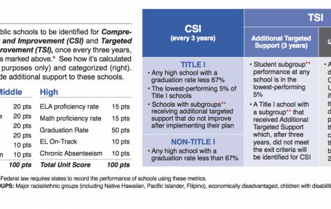 CSI to Revive Academic Achievement